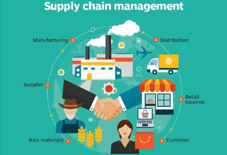 How is Supply Chain Management Going to Alter the Retail Industry?